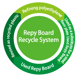 Recycle System of the Repy Board